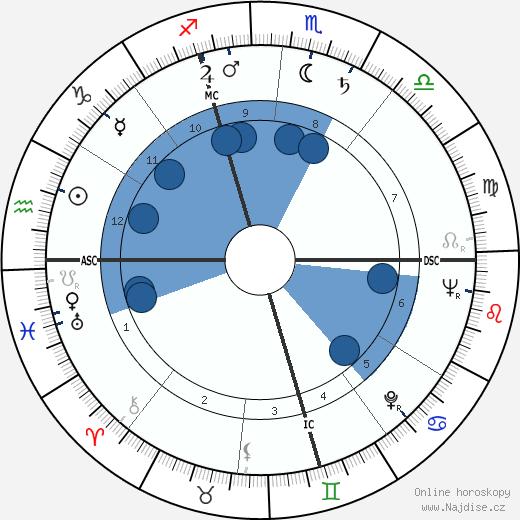 Peter Voulkos wikipedie, horoscope, astrology, instagram