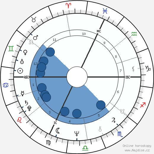 Peter Weller wikipedie, horoscope, astrology, instagram