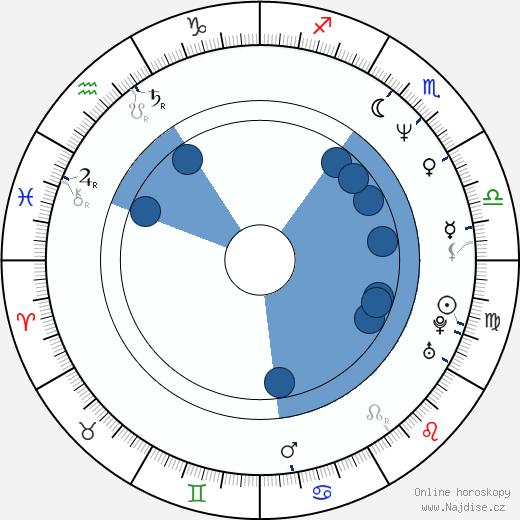 Peter Wingfield wikipedie, horoscope, astrology, instagram