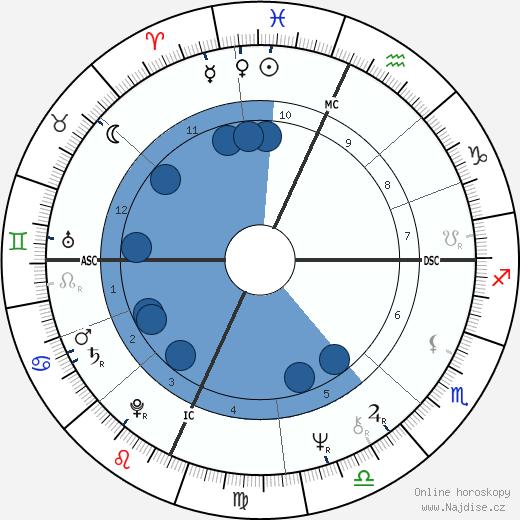 Peter Wolf wikipedie, horoscope, astrology, instagram