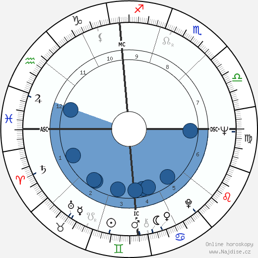 Peter Yarrow wikipedie, horoscope, astrology, instagram