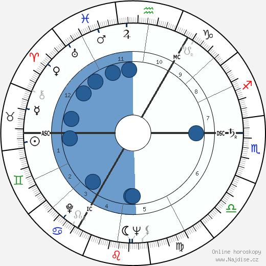 Peter Zadek wikipedie, horoscope, astrology, instagram