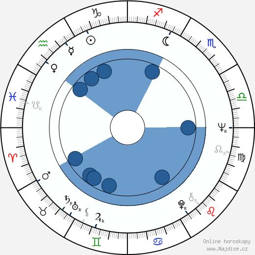 Petr Brožek wikipedie, horoscope, astrology, instagram