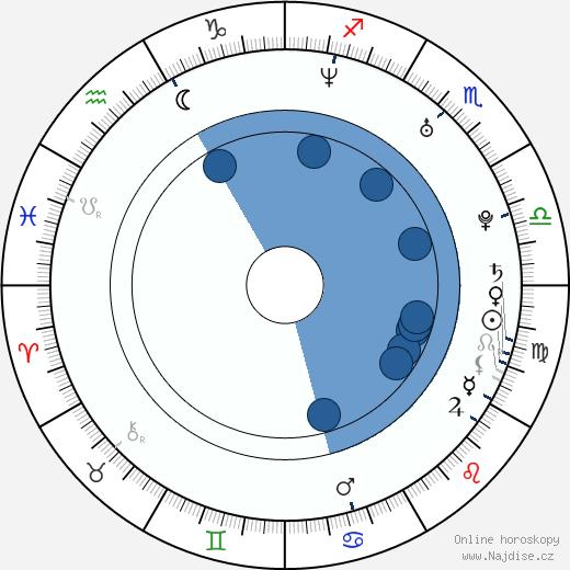 Petr Čáslava wikipedie, horoscope, astrology, instagram