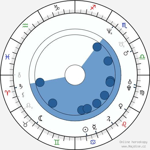 Petr Chobot wikipedie, horoscope, astrology, instagram
