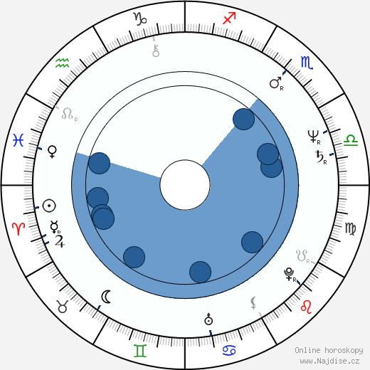 Petr Drozda wikipedie, horoscope, astrology, instagram