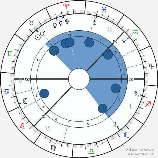 Petr Iljič Čajkovskij wikipedie, horoscope, astrology, instagram