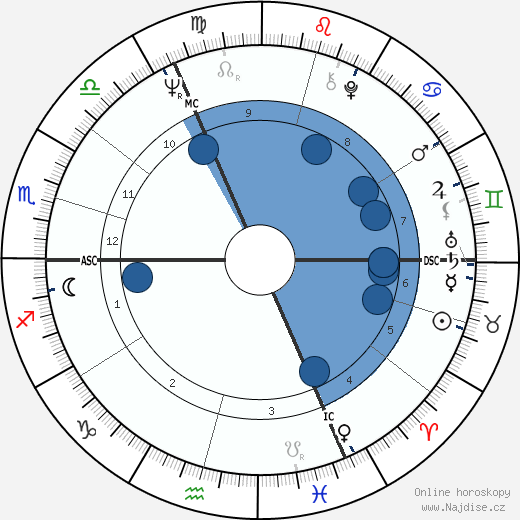 Petr Janda wikipedie, horoscope, astrology, instagram