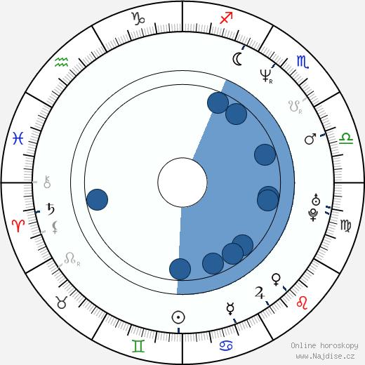 Petr Kolář wikipedie, horoscope, astrology, instagram