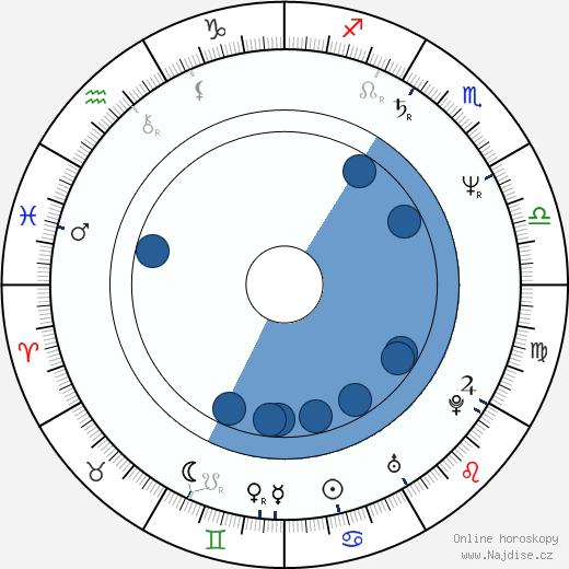 Petr Koliha wikipedie, horoscope, astrology, instagram