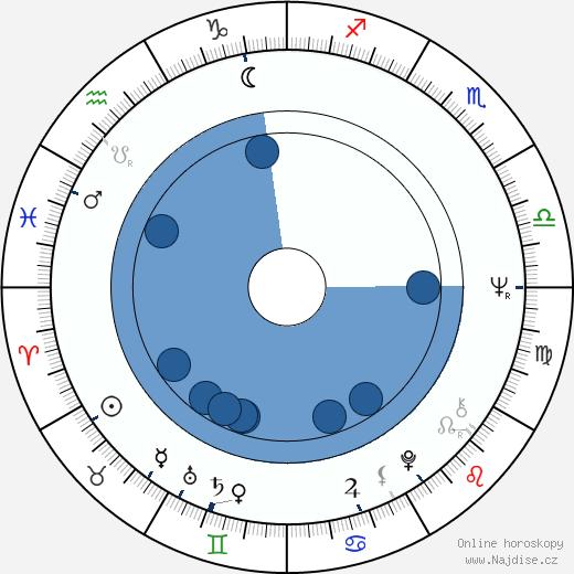 Petr Křiváček wikipedie, horoscope, astrology, instagram