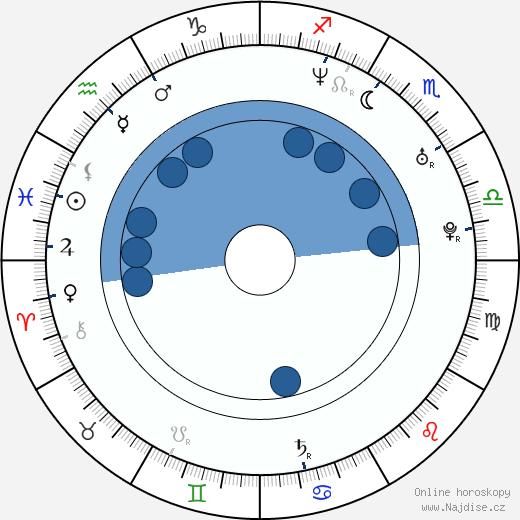 Petr Martinák wikipedie, horoscope, astrology, instagram