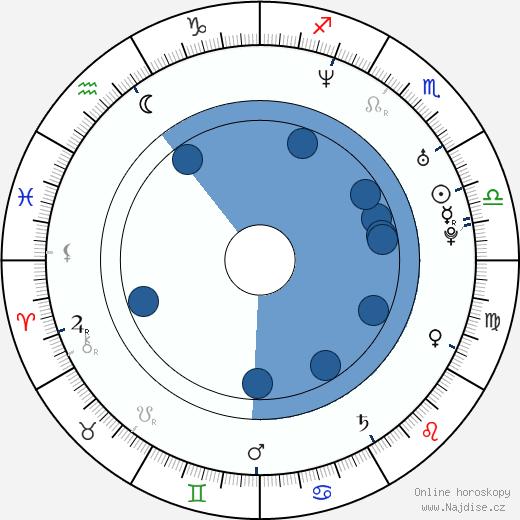 Petr Minařík wikipedie, horoscope, astrology, instagram