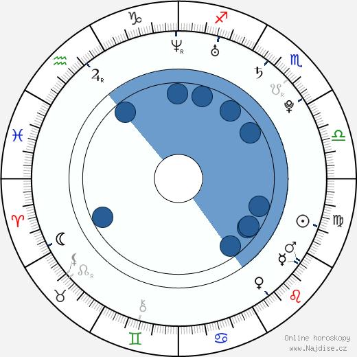 Petr Panzenberger wikipedie, horoscope, astrology, instagram