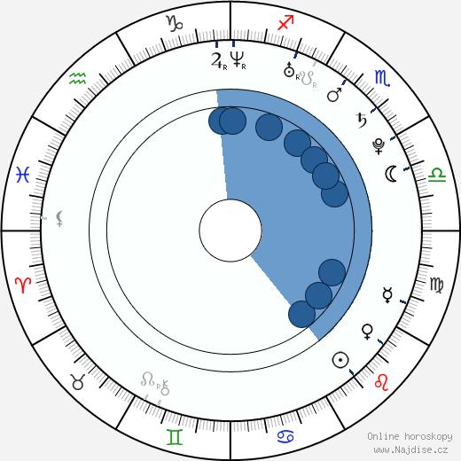 Petr Poláček wikipedie, horoscope, astrology, instagram