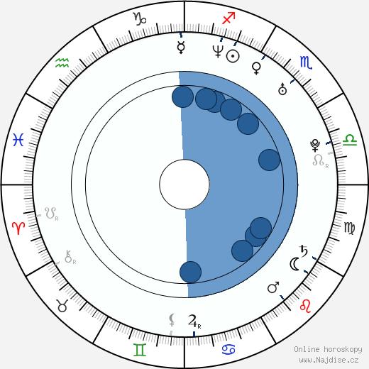Petr Šachl wikipedie, horoscope, astrology, instagram
