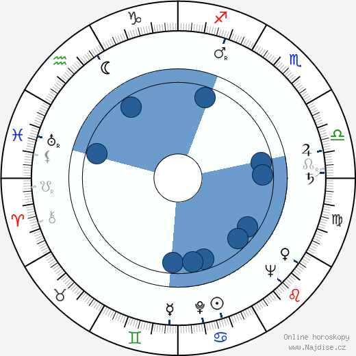 Petr Schulhoff wikipedie, horoscope, astrology, instagram