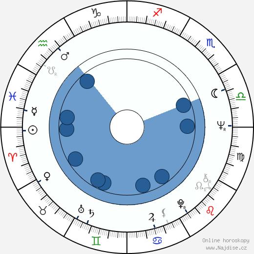 Petr Skarke wikipedie, horoscope, astrology, instagram