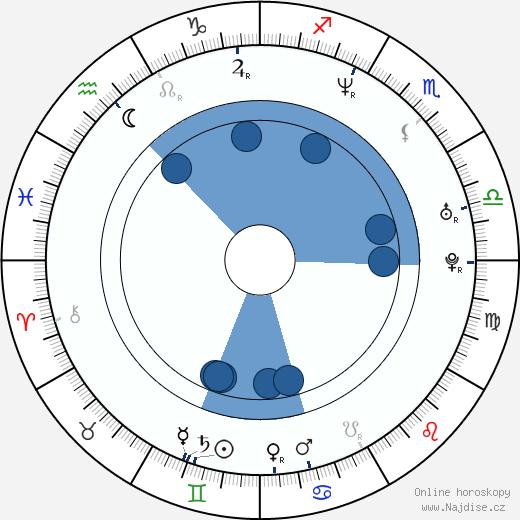 Petr Zajíček wikipedie, horoscope, astrology, instagram
