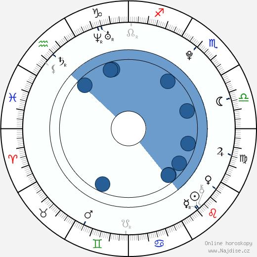 Petr Zámorský wikipedie, horoscope, astrology, instagram
