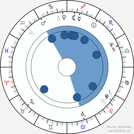 Petra Janů wikipedie, horoscope, astrology, instagram
