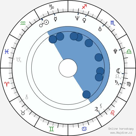 Petra Jared wikipedie, horoscope, astrology, instagram
