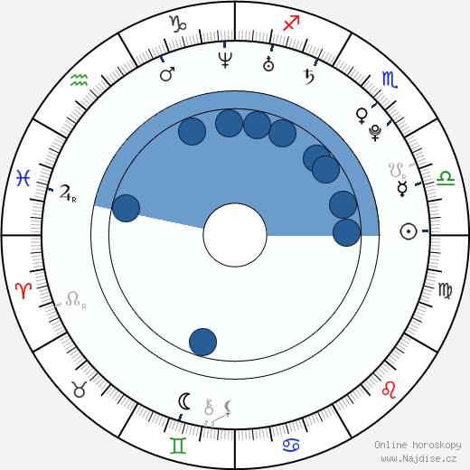 Petra Páchová wikipedie, horoscope, astrology, instagram