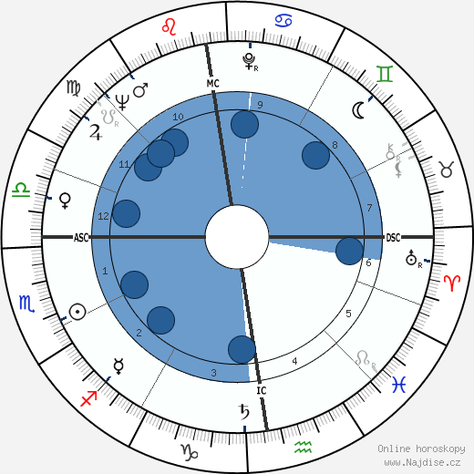 Petula Clark wikipedie, horoscope, astrology, instagram