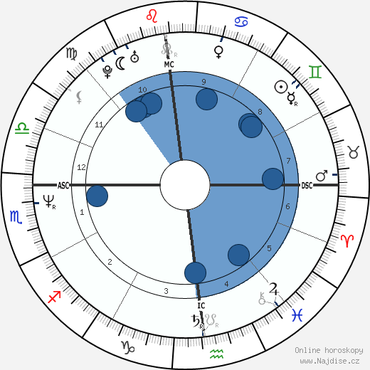 Phil Bourque wikipedie, horoscope, astrology, instagram