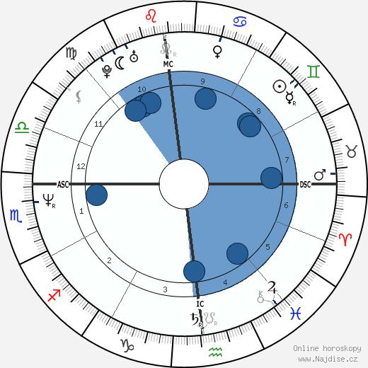 Phil Bourque wikipedie, horoscope, astrology, instagram
