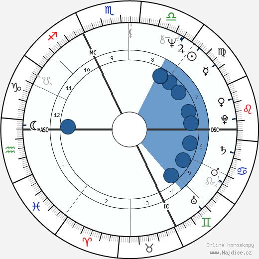 Phil Jackson wikipedie, horoscope, astrology, instagram