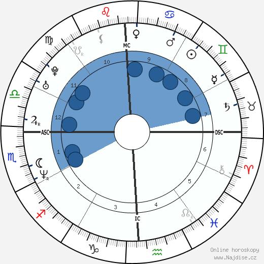 Phil Mickelson wikipedie, horoscope, astrology, instagram
