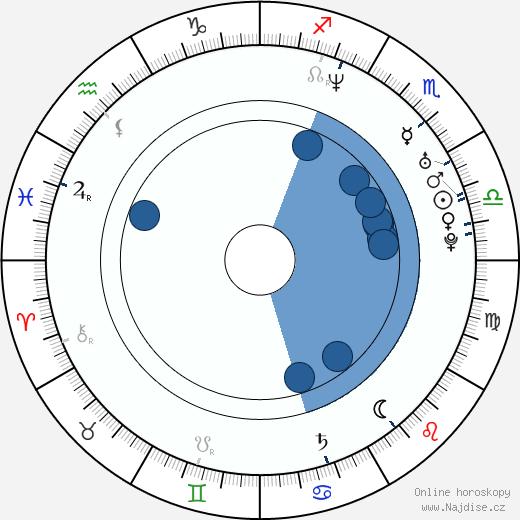 Philip Cabrita wikipedie, horoscope, astrology, instagram