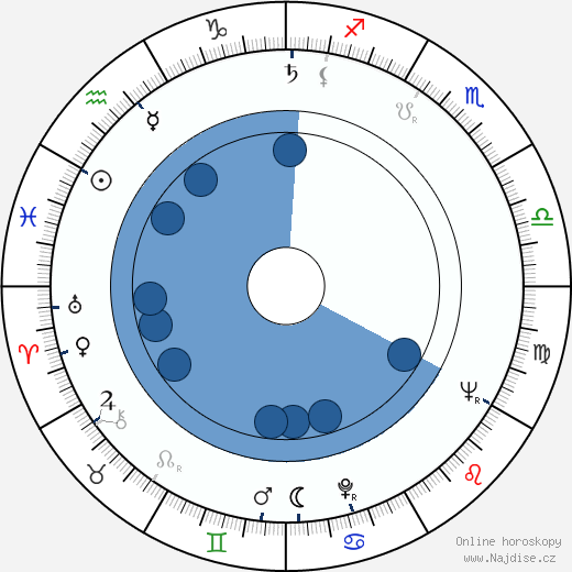 Philip D'Antoni wikipedie, horoscope, astrology, instagram