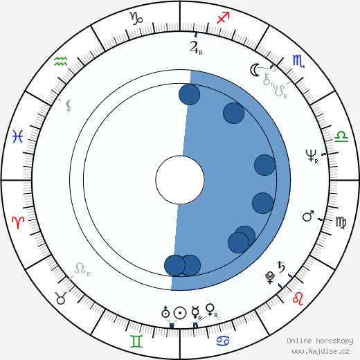 Philip Jackson wikipedie, horoscope, astrology, instagram