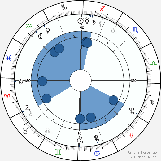 Philip K. Dick wikipedie, horoscope, astrology, instagram