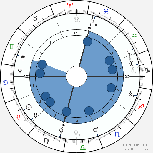 Philip M. Morse wikipedie, horoscope, astrology, instagram