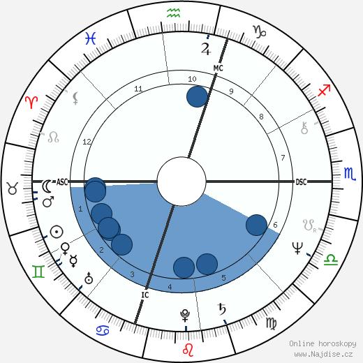 Philip Michael Thomas wikipedie, horoscope, astrology, instagram