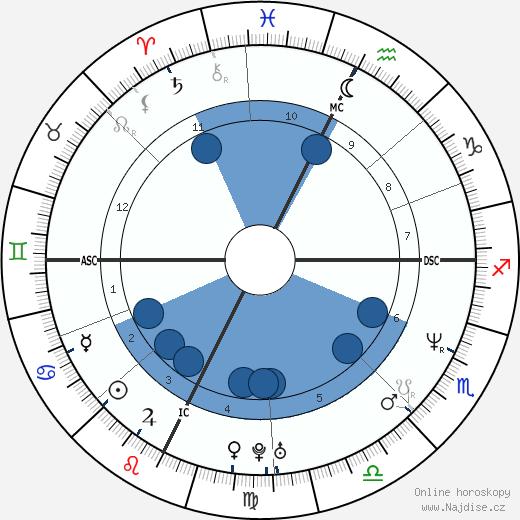 Philip Seymour Hoffman wikipedie, horoscope, astrology, instagram