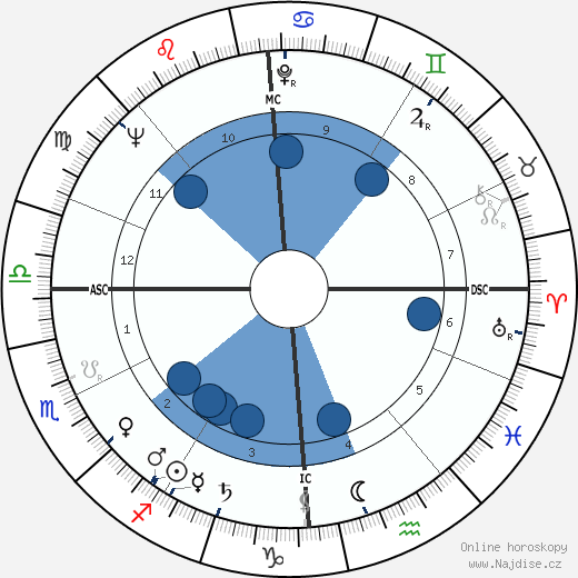 Philippe Bouvard wikipedie, horoscope, astrology, instagram