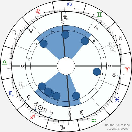 Philippe Bouvard wikipedie, horoscope, astrology, instagram