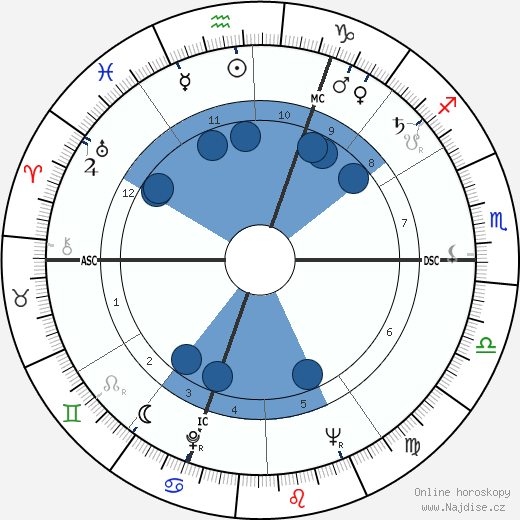 Philippe Chatrier wikipedie, horoscope, astrology, instagram