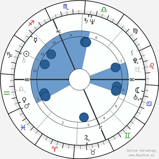 Philippe Douste-Blazy wikipedie, horoscope, astrology, instagram