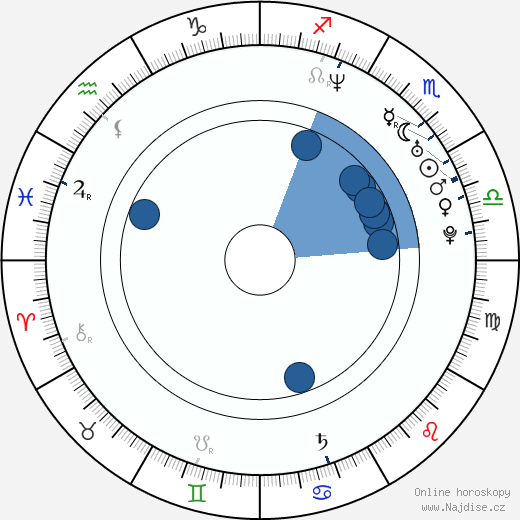 Philippe Gagnon wikipedie, horoscope, astrology, instagram