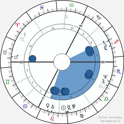 Philippe Habert wikipedie, horoscope, astrology, instagram
