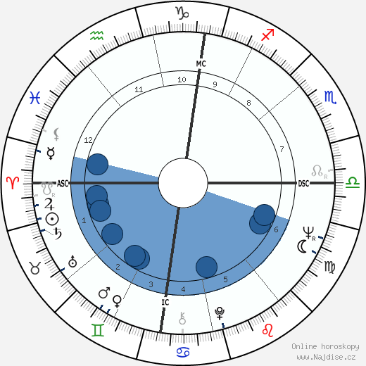 Philippe Junot wikipedie, horoscope, astrology, instagram