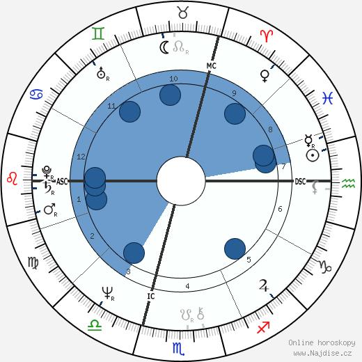 Philippe Khorsand wikipedie, horoscope, astrology, instagram