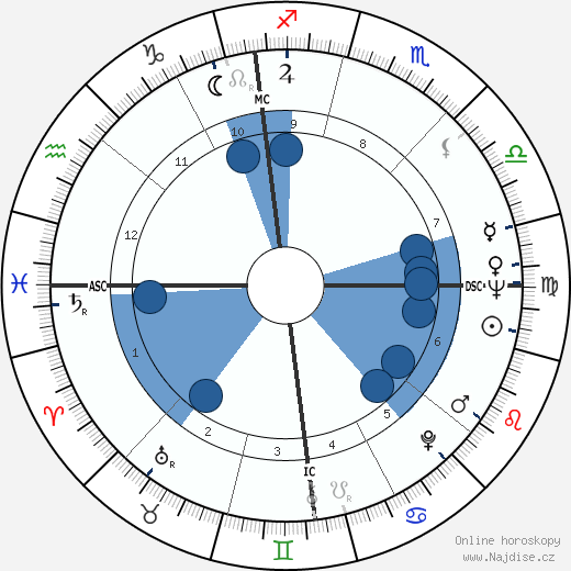 Philippe Labro wikipedie, horoscope, astrology, instagram