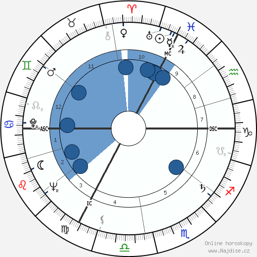 Philippe Lemaire wikipedie, horoscope, astrology, instagram