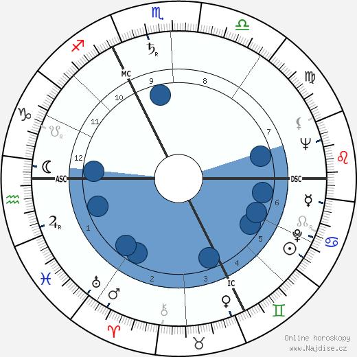 Philippe Nicaud wikipedie, horoscope, astrology, instagram